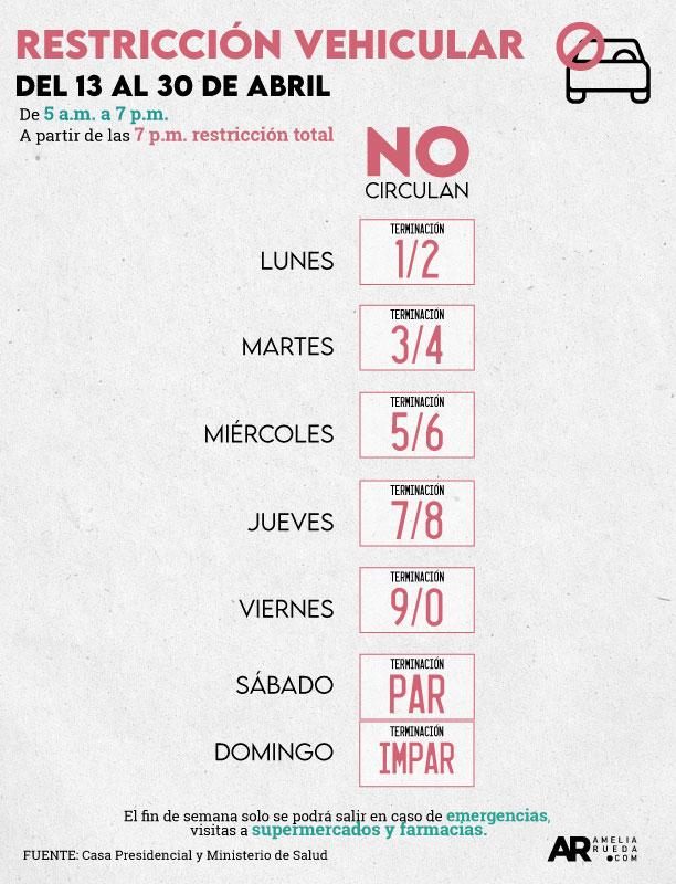 Restricciones Vehiculares Adoptadas por el Gobierno de Costa Rica del 13 al 30 de Abril